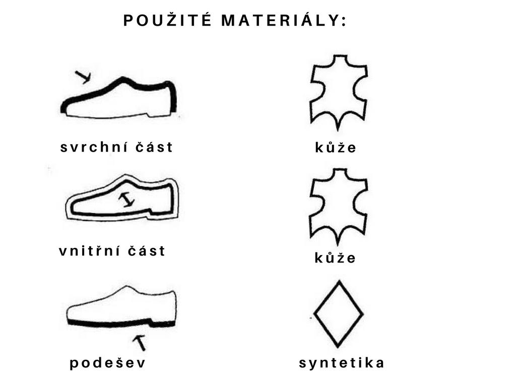 pouŽité materiály tabul